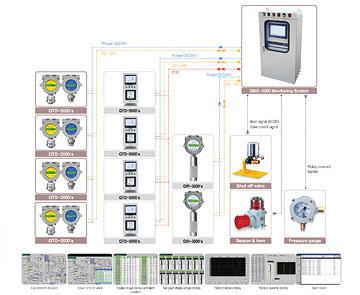 Gas Detector - Receiver